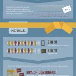 Kicksite consistent customer comunication info graphic