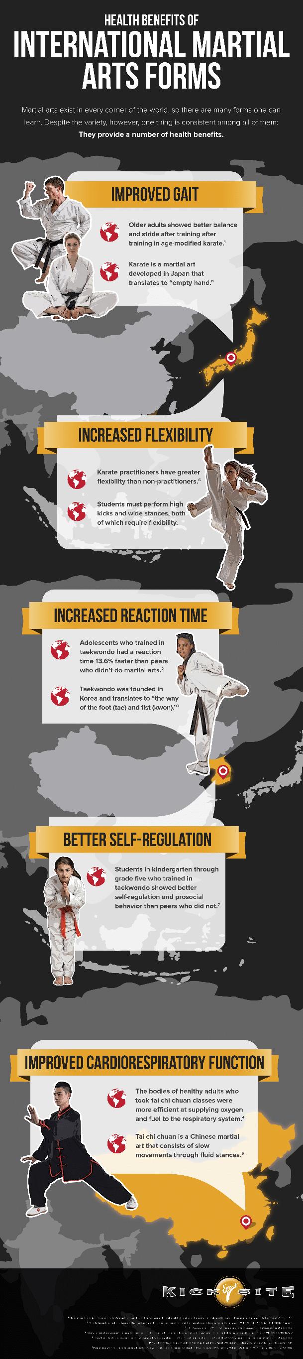International Martial Arts Forms